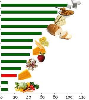 scădere în greutate a indicelui glicemic scăzut